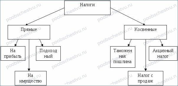 Акцизный налог на табачные изделия косвенный купить дешевые сигареты оптом в украине